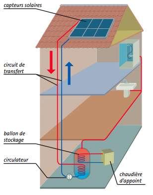 vivarais nergies eau chaude sanitaire ecs chauffe eau solaire chaudi re d appoint. Black Bedroom Furniture Sets. Home Design Ideas