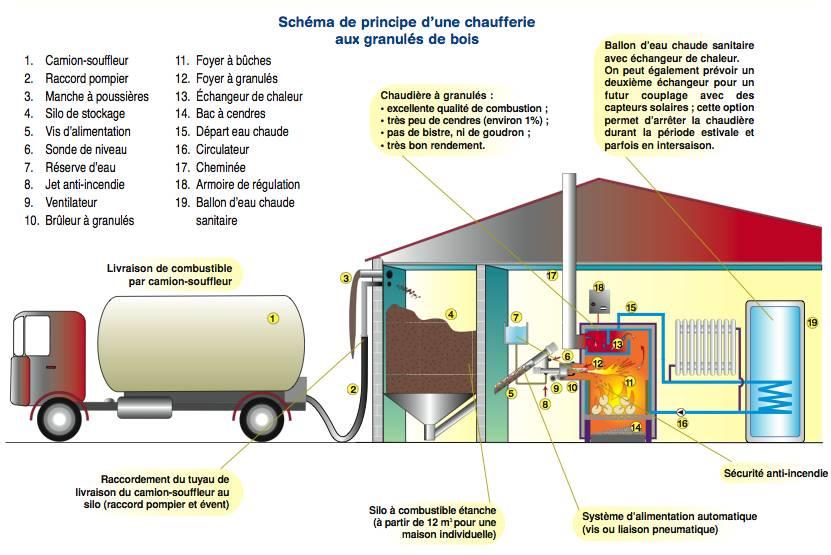 AUDEYER PINEDE ENERGIE Chaudi u00e8re Granulé bois # Granulés De Bois Total